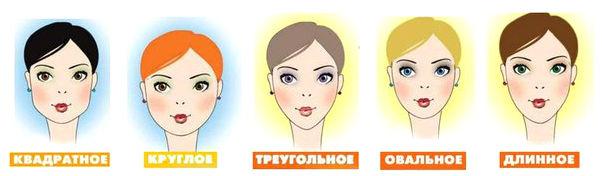 как определить форму лица по фото