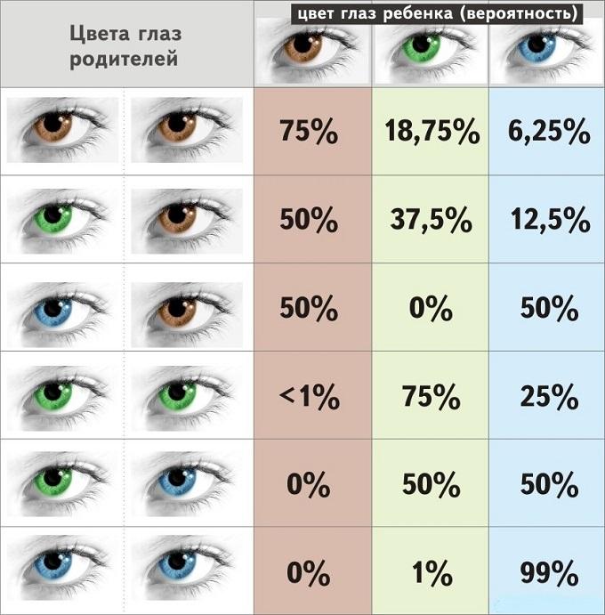 как узнать цвет глаз ребенка